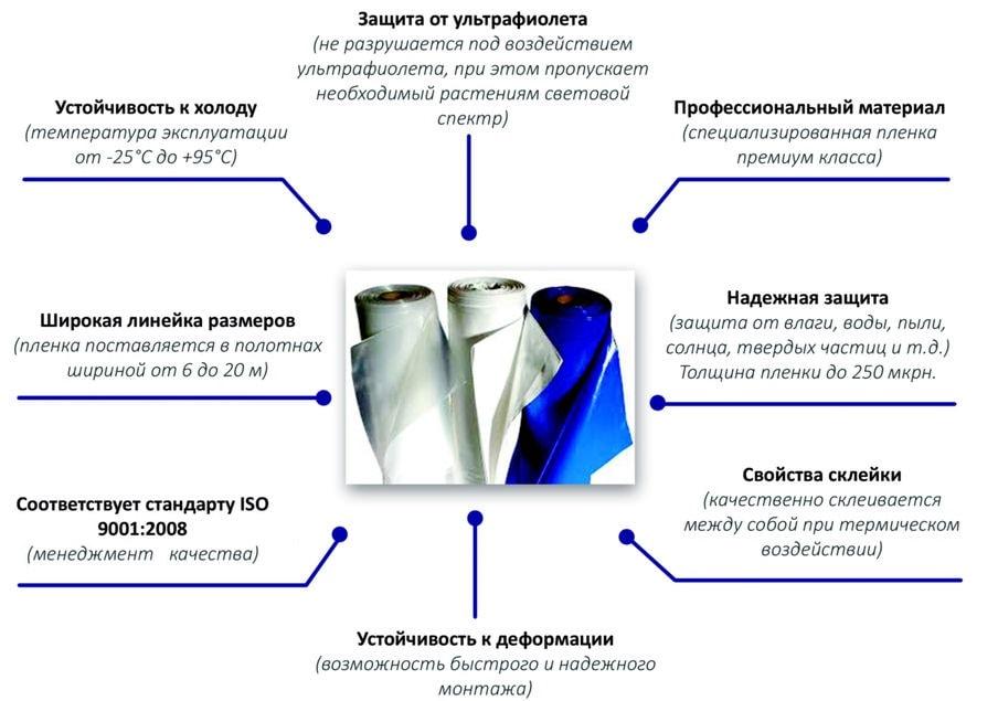 Особенности термоусадочной плёнки